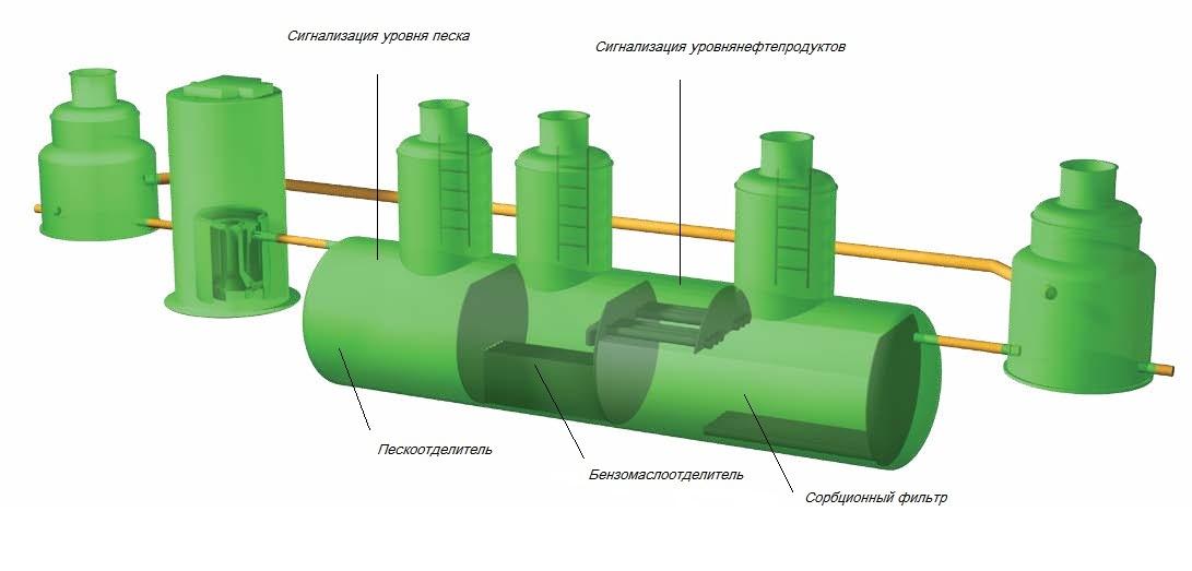 Ливневая канализация Казань